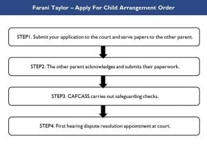 Application Process For Child Arrangement Order